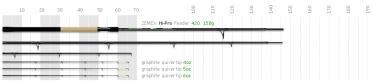 Фидерное удилище ZEMEX Hi-Pro Feeder 14 ft до 150,0 гр.